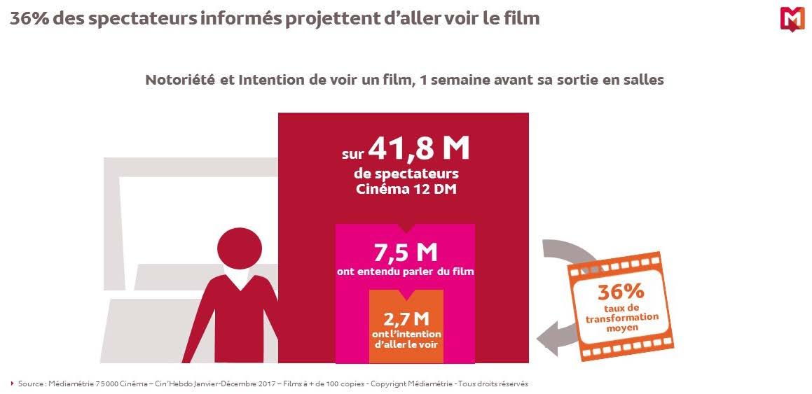 Année Cinéma 2017