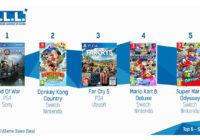 TOP des Ventes de Jeux Vidéo – semaine 19 / 2018