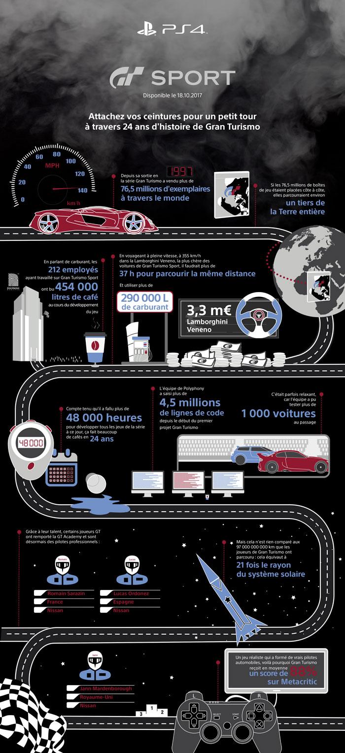 Gran Turismo Infographie