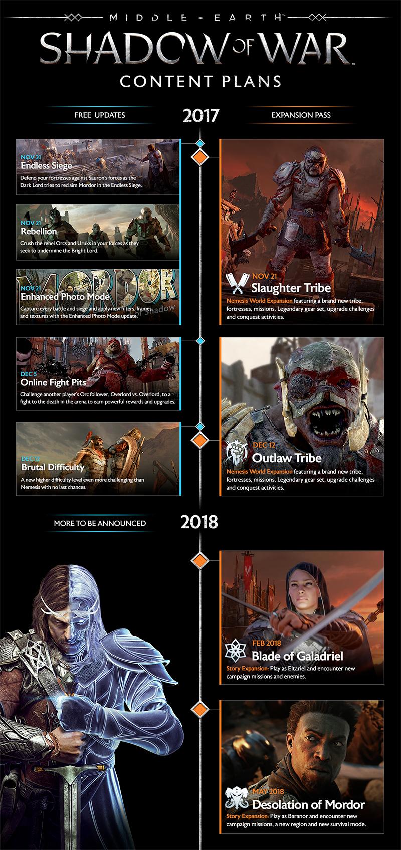 La Terre du Milieu L'Ombre de la Guerre DLC Infographie