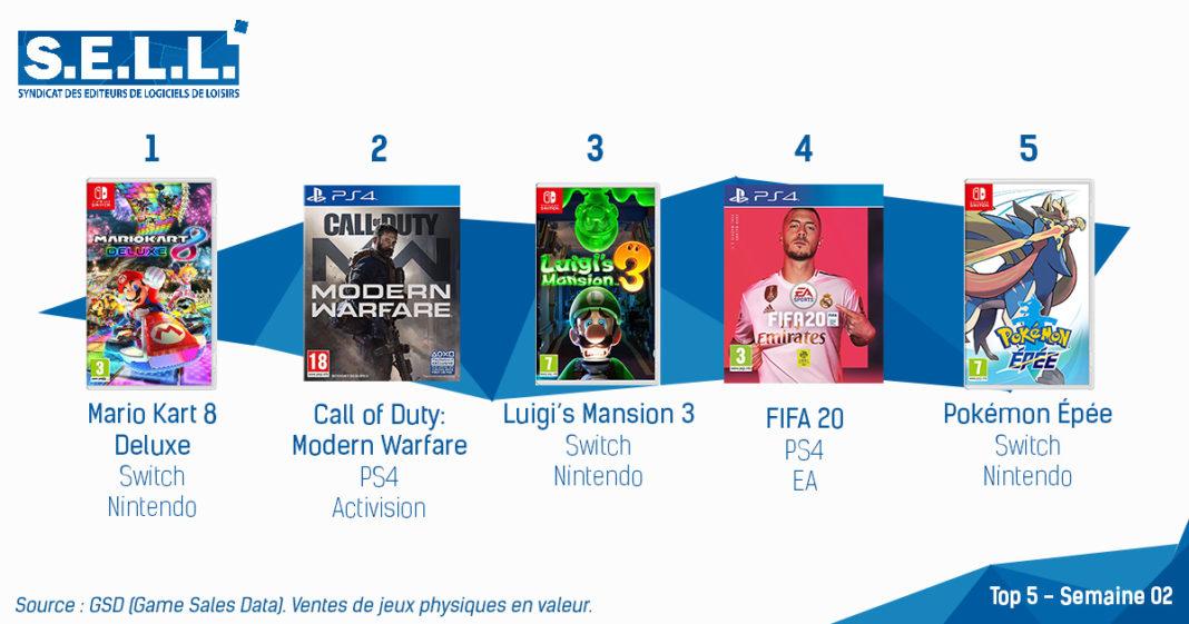 TOP ventes jeux video sem 2 2020