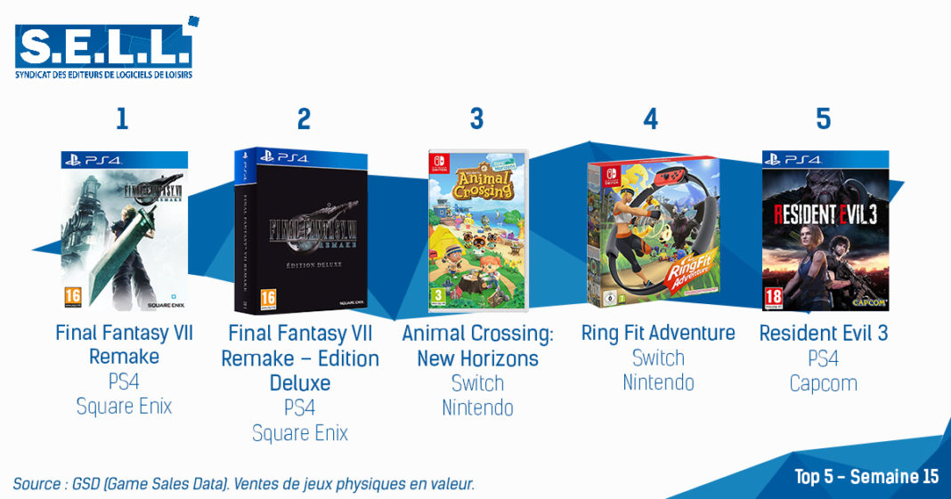 TOP Ventes Jeux Video sem 15 2020