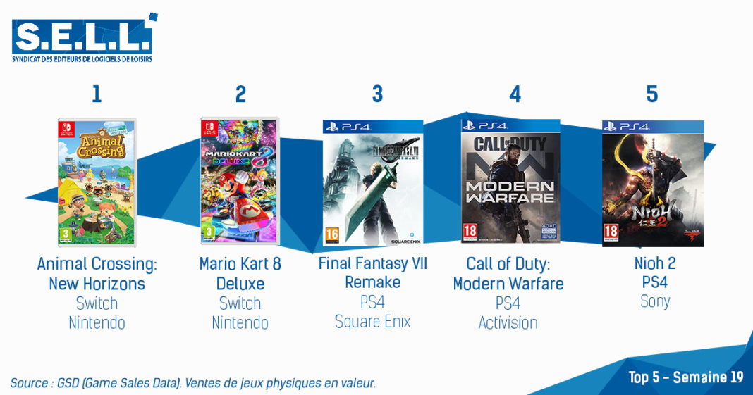 TOP Ventes Jeux Video sem 19 2020