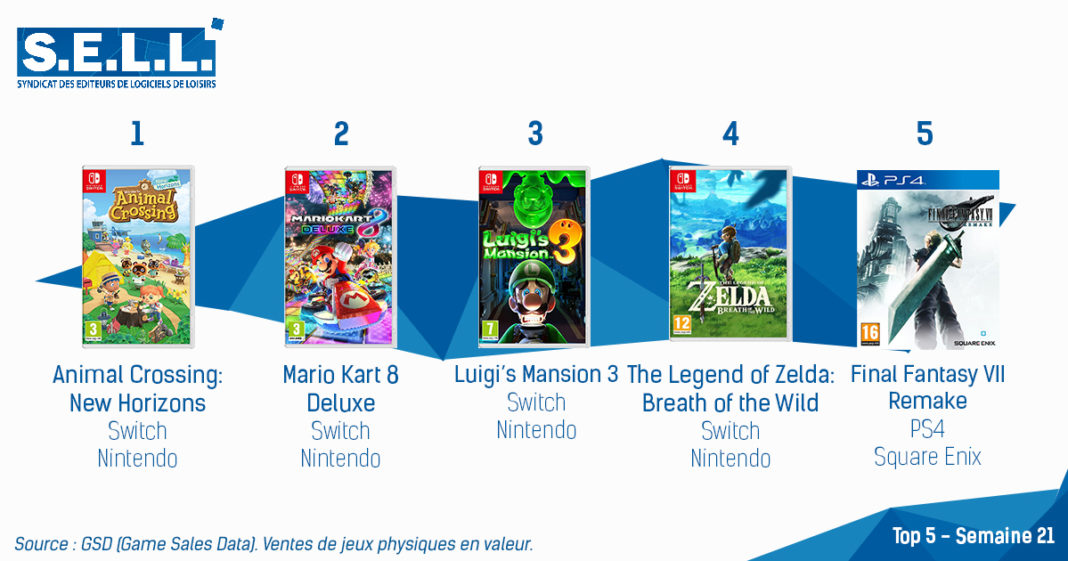 TOP Ventes Jeux Video sem 21 2020