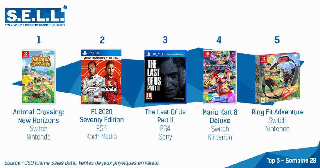 TOP Ventes Jeux Video sem28 2020