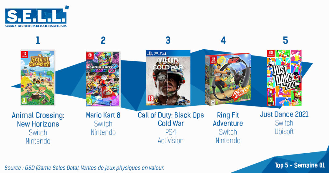 TOP Ventes Jeux Video Sem1 2021