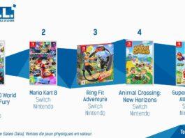 Top Ventes Jeux Video sem 7 2021